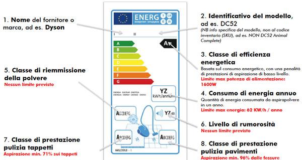 Etichetta Energetica Dyson